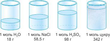 Об'єм різних речовин кількістю 1 моль