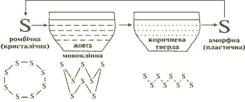 Алотропні модифікації Сульфуру