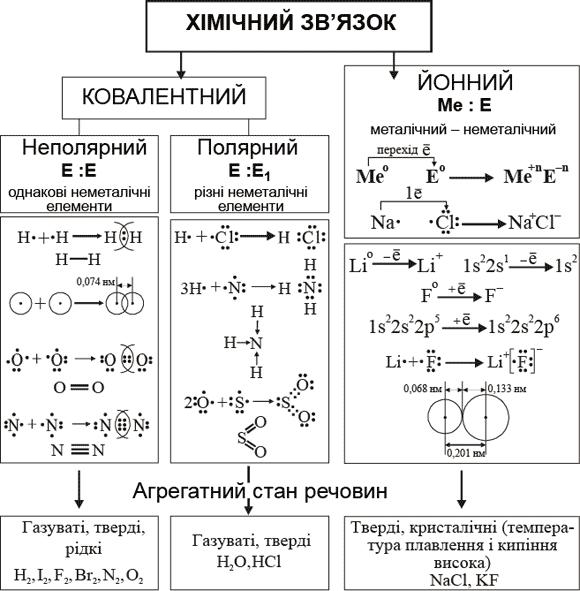Хімічний зв'язок і будова речовин