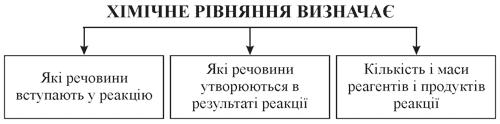 Хімічне рівняння