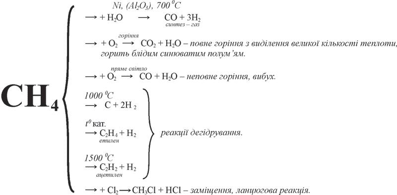 Хімічні властивості метану