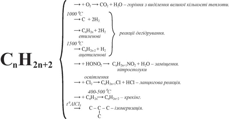 Хімічні властивості  насичених вуглеводнів
