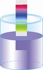 хроматографія