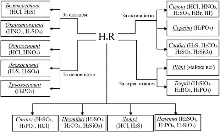 Класифікація кислот