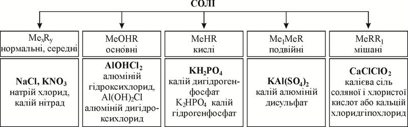 Класифікація солей