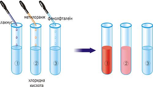 Зміна кольору індикаторів у розчині хлоридної кислоти.