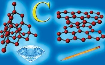 Прості речовини утворені атомами Карбону: алмаз і графит.