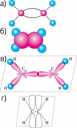 а) структурна формула; б) електронна формула; в) кулестержнева модель; г) масштабна модель