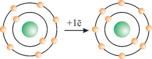 Атом та йон флуора