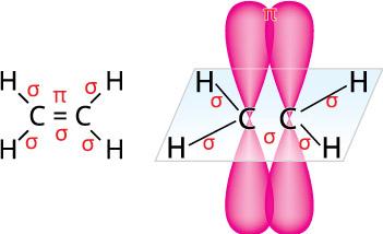 Утворення π-зв'язку в молекулі етилену