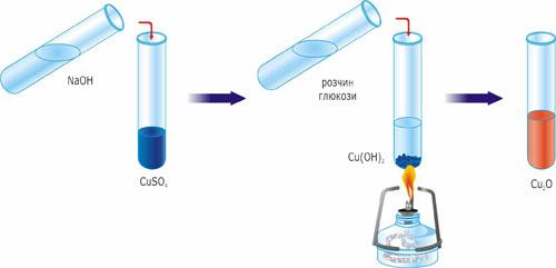Взаємодія глюкози з купрум (II) гідроксидом при нагріванні