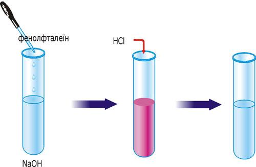 Реакція йонного обміну з утворенням малодисоційованої сполуки води.