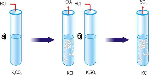 Реакція йонного обміну з утворенням газу