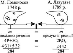 закон Ломоносова-Лавуазьє