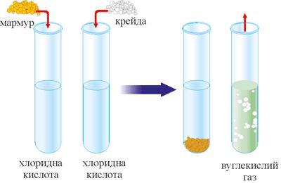 Взаємодія мармуру з хлоридною кислотою