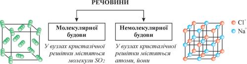 молекулярна, немолекулярна будова молекули