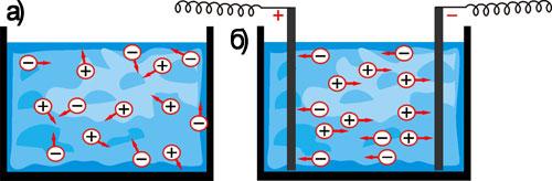 рух йонів у розчинах  і розплавах