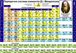 Періодична система елементів Д. І. Менделєєва