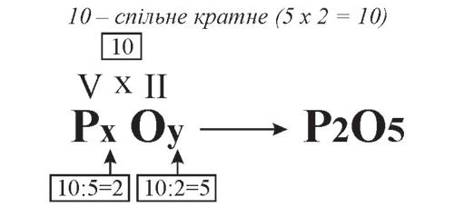 Складання хімічних формул за валентністю