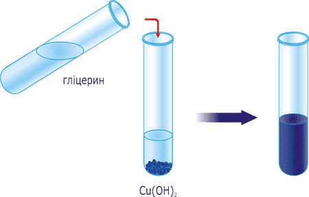 Якісна реакція на гліцерин