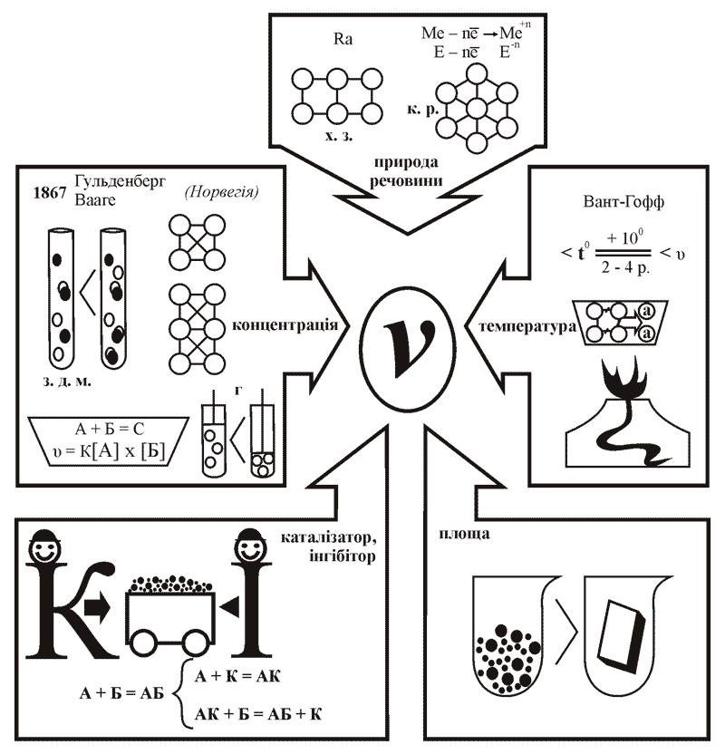 Вплив різних чинників на швидкість хімічних реакцій