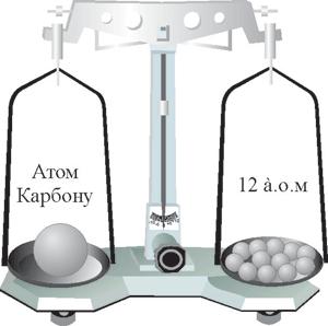 Відносна атомна маса Карбону