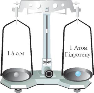 Відносна атомна маса Гідрогену
