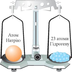 Відносна атомна маса Натрію