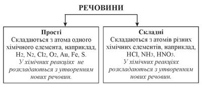 Класифікація речовин: прості і складні