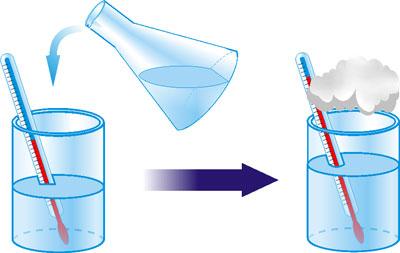 Розчинність H2SO4 у воді