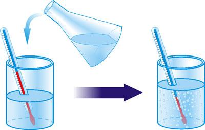 Розчинність NH4Cl у воді