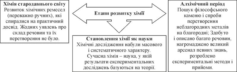 етапи розитку хімії