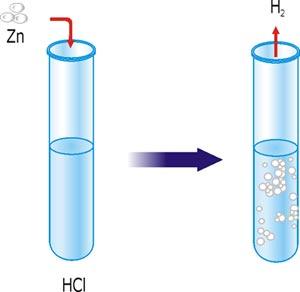 Взаємодія цинку із хлоридною кислотою